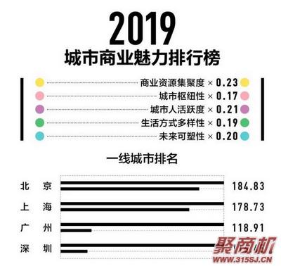 2019新一线城市排名出炉 快看看你的城市排名第几?_1